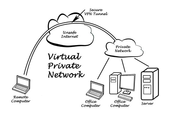 Phân biệt Proxy và VPN thật dễ dàng  Proxy Vs VPN Tunnel