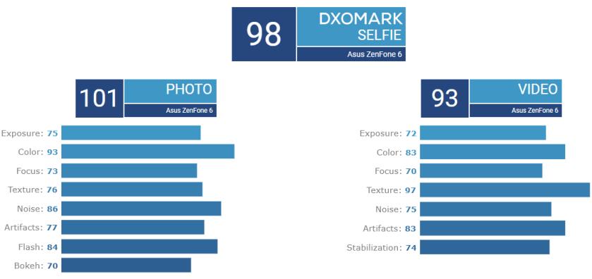 Camera selfie của ASUS Zenfone 6 bất ngờ đạt điểm DxOMark cao nhất, vượt qua Galaxy S10 5G (ảnh 2)