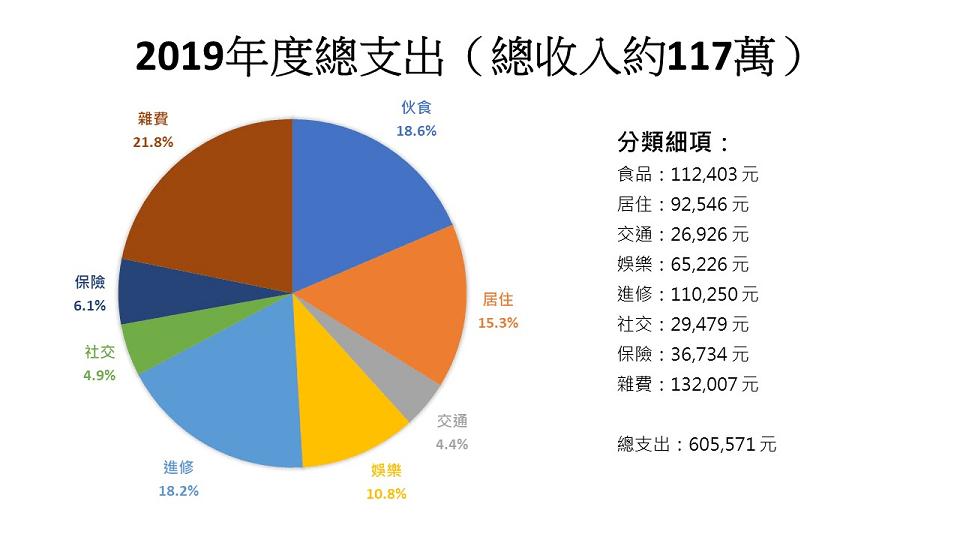 2019年度支出