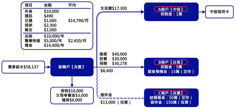 ABC帳戶管理 - 2