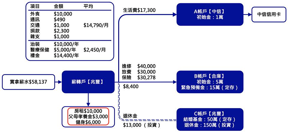 ABC帳戶管理 - 4