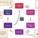 Méthode CRISP : la clé de la réussite en Data Science