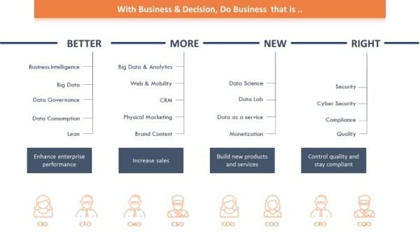 Le modèle de création de valeur de la donnée par Business & Decision