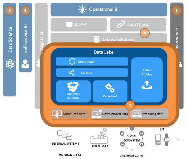 Chantier central de la stratégie Data : la gestion des diverses sources de données via le Datalake