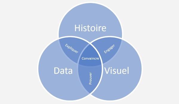 Entreprise Data-centric : la bi self-service pour rendre la data aux métiers