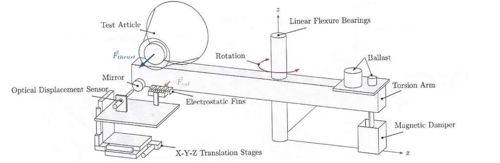 Schéma de l'expérience, repris du fichier image PDF. Il montre l'EM Drive (le cône à gauche) installé sur un bras capable de tourner sous l'effet de l'hypothétique poussée engendrée (la flèche notée Thrust). L'ensemble est placé dans une chambre à vide. © Harold White et al.