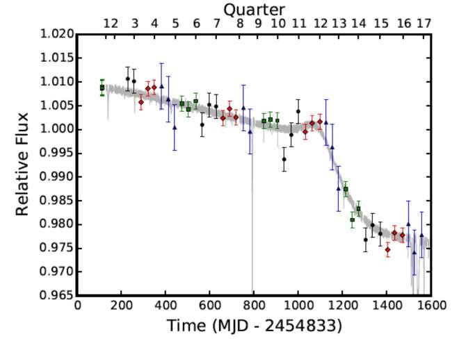 Observée durant 1.600 jours environ par Kepler, la luminosité de l'étoile de Tabby (KIC 8462852) montre une diminution constante avec une brusque chute. © B. Montet et J. Simon