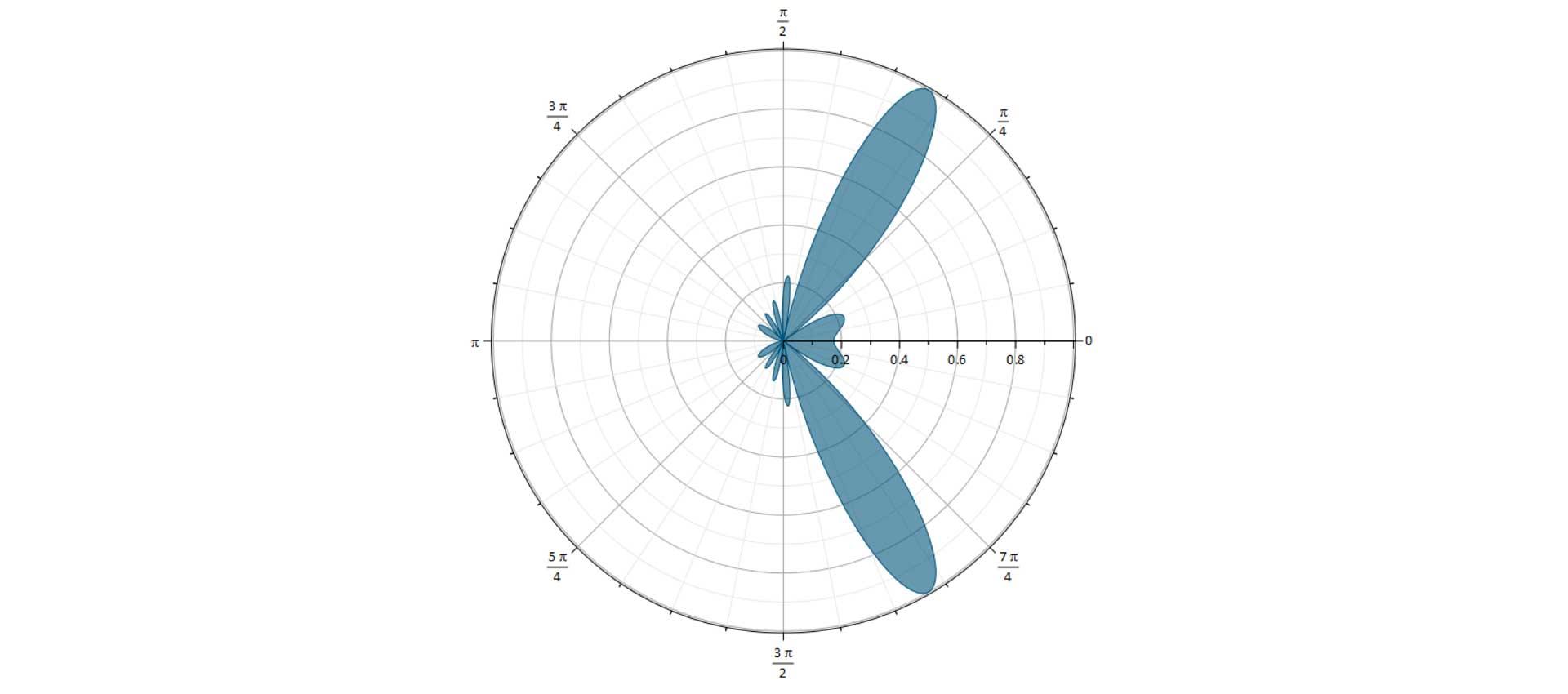 Polar Plot Of The Directivity Of An Antenna Array