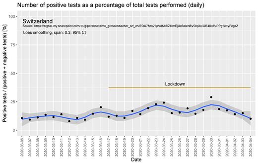 Taux de tests positifs en Suisse avant et pendant le confinement (FS)