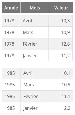 Statistiques décès INSEE