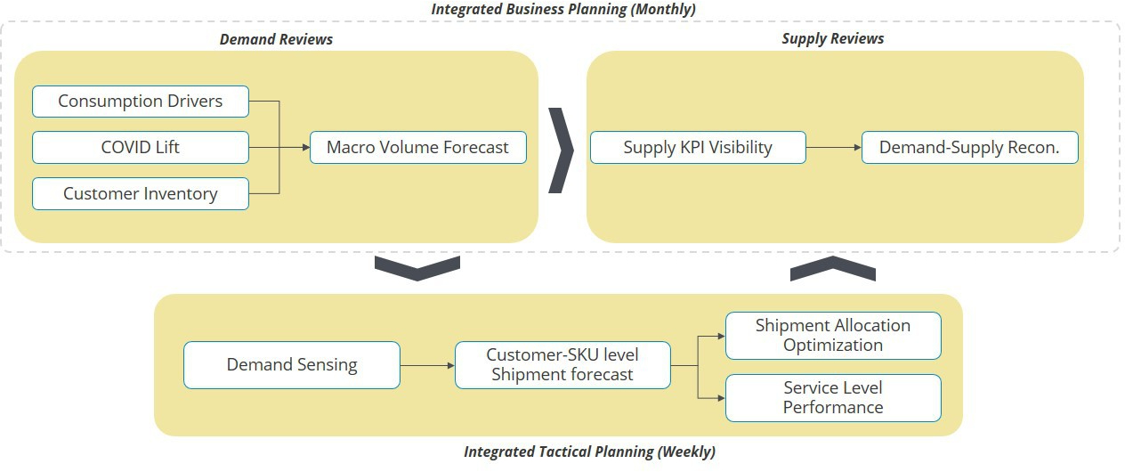 Integrated tactical planning: Putting the pieces together in IBP