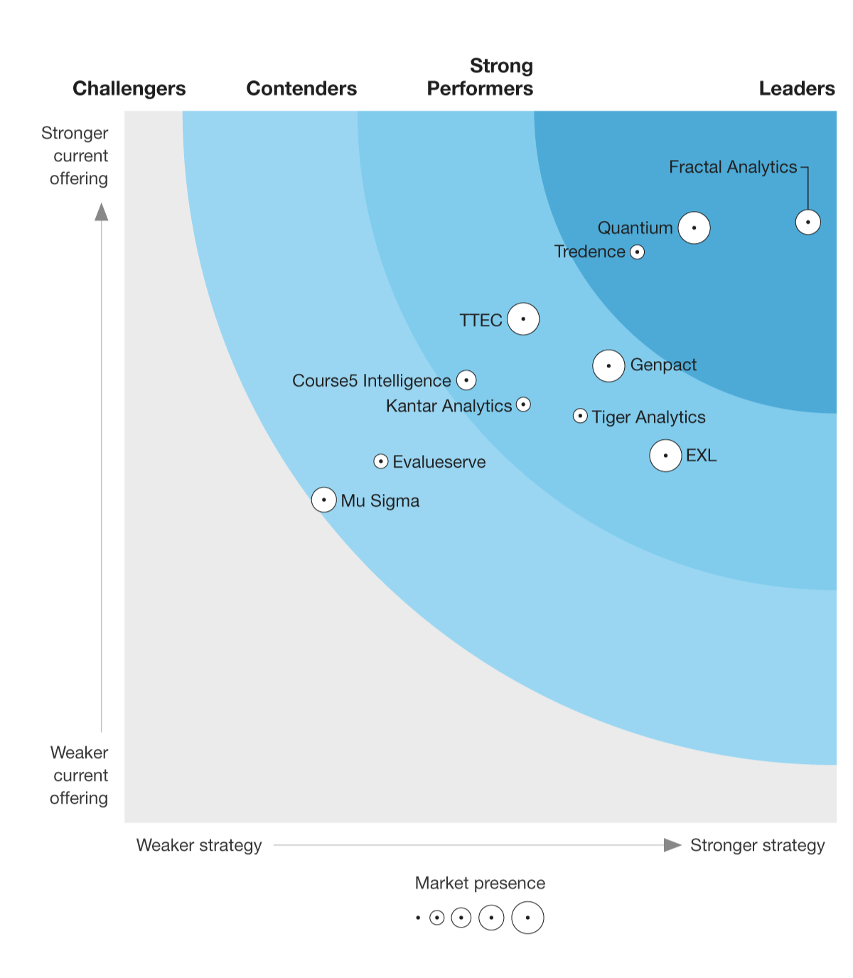 The Forrester Wave™️: Customer Analytics Service Providers, Q3 2021