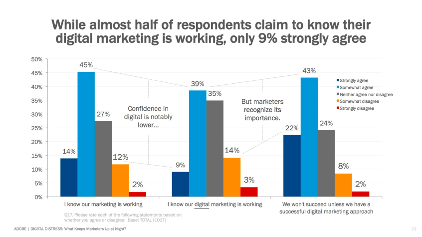 9percent-marketers-adobe-digital-distress