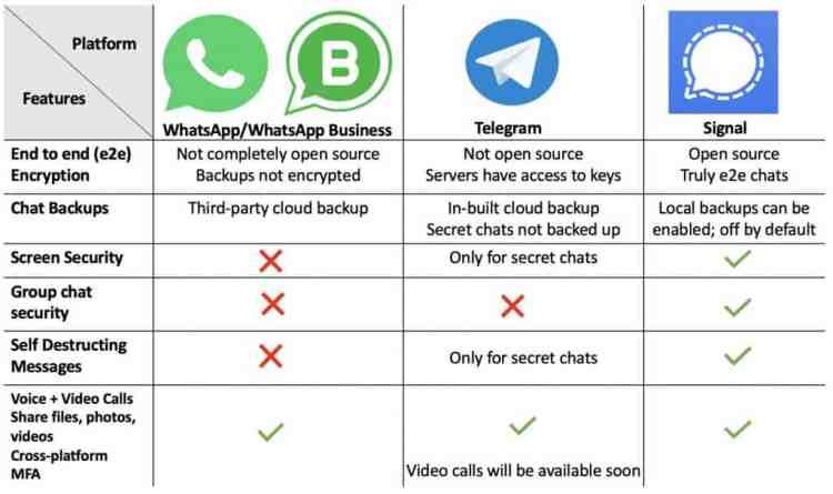 Whatsapp Vs Telegram Vs Signal Vergleich Welche Ist Die Sicherste Messaging App Samagame
