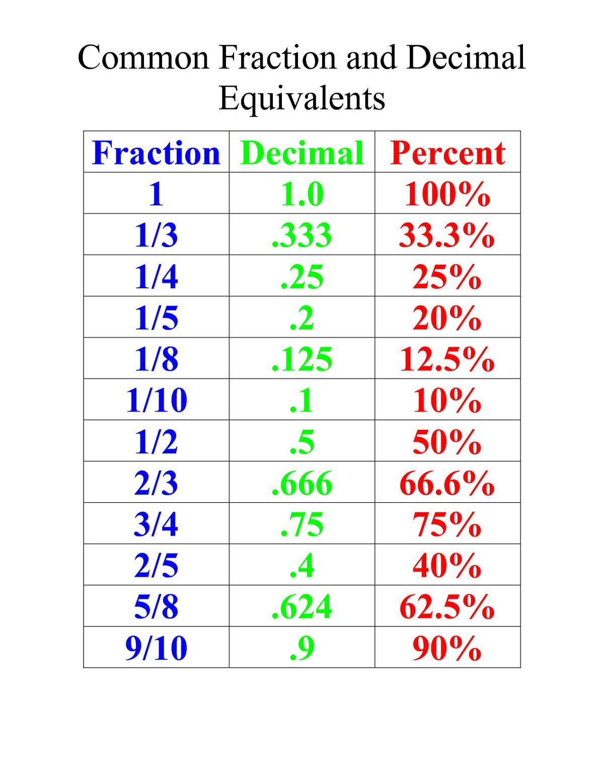 Fractions Decimals And Percentages Table Worksheet