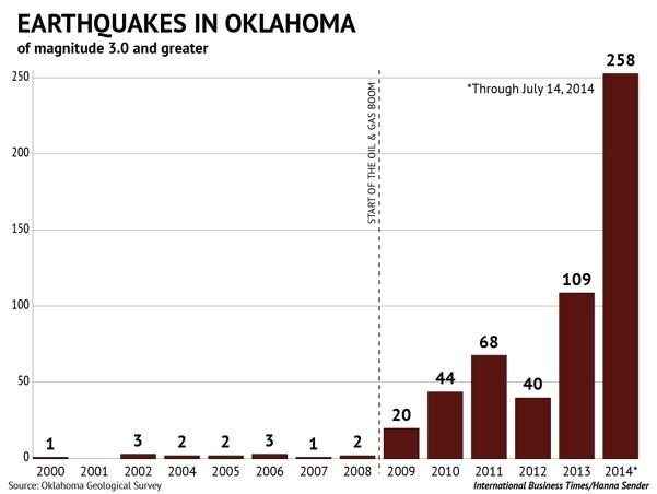 oklahoma_chart 2014