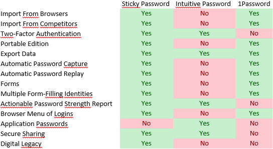 Online Password Managers comparison