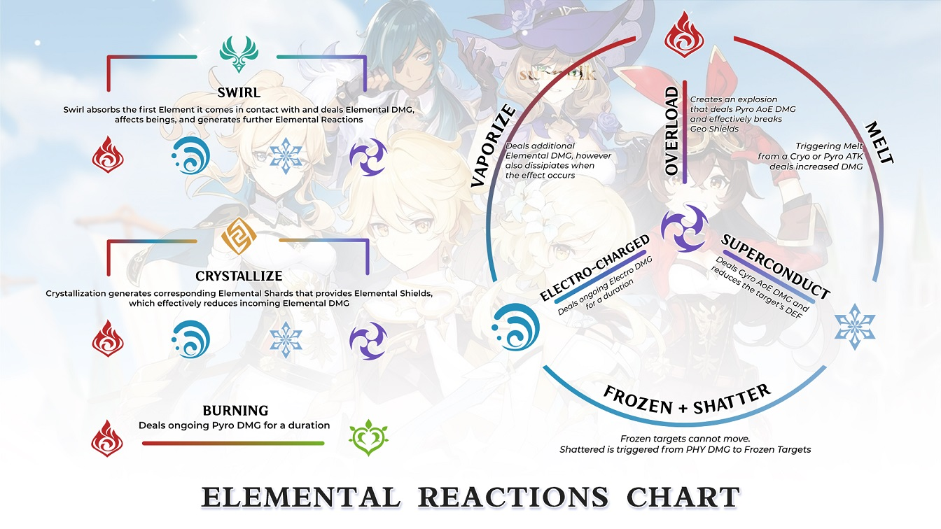 genshin impact elemental reactions chart