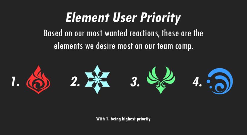 fischl elemental user priority