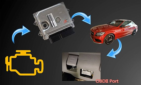 CEL/MIL/DTC/SES, ECU, Car, OBD II port