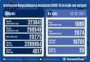 Azərbaycanda koronavirusa 1080 yeni yoluxma faktı qeydə alınıb