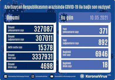 Azərbaycanda koronavirusa 371 yeni yoluxma faktı qeydə alınıb