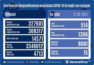 Azərbaycanda koronavirusa 514 yeni yoluxma faktı qeydə alınıb