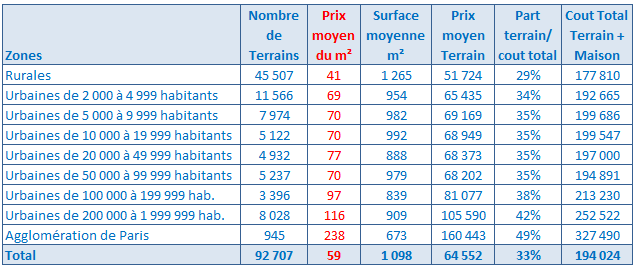 Evolution Prix Des Terrains A Batir