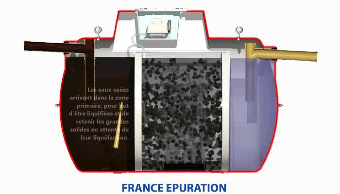 Prix Et Fonctionnement Micro Station D Epuration Individuelle