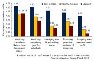 sbp-assessments-chart
