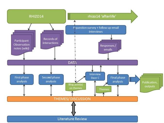Research processv2