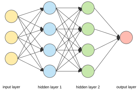 Neural Networks, machine learning