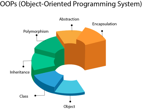 Object Oriented Programming: A curated set of resources