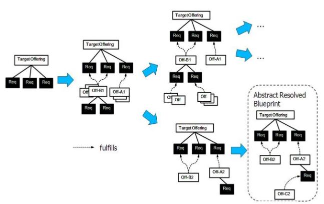 Issue in Automatic Combination of Cloud Services