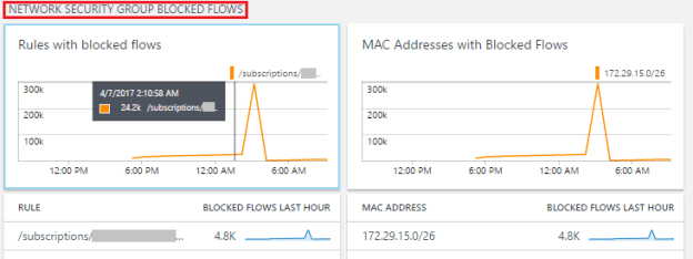 oms log analytics how to monitor azure networking