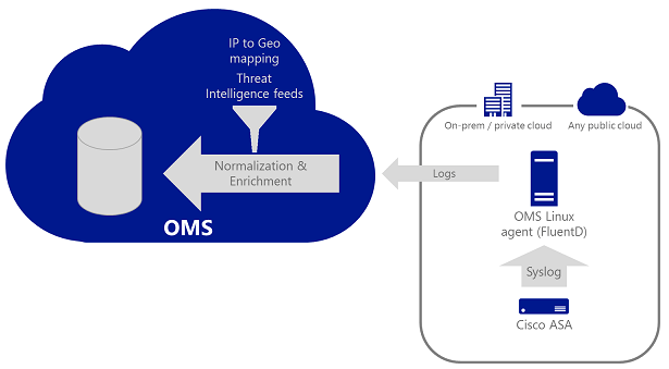 How to connect third-party security solutions at OMS