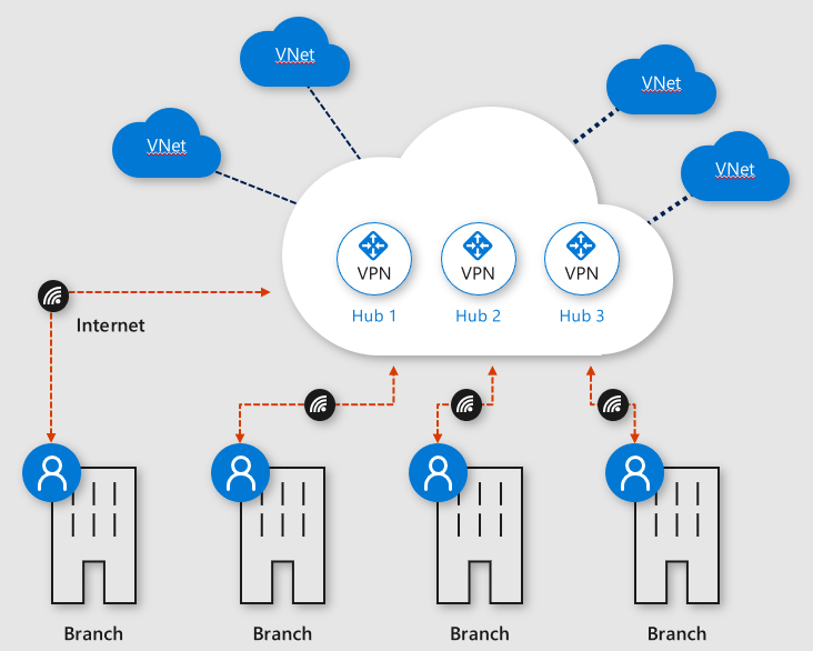 Azure Networking Archivi - Francesco Molfese // Blog