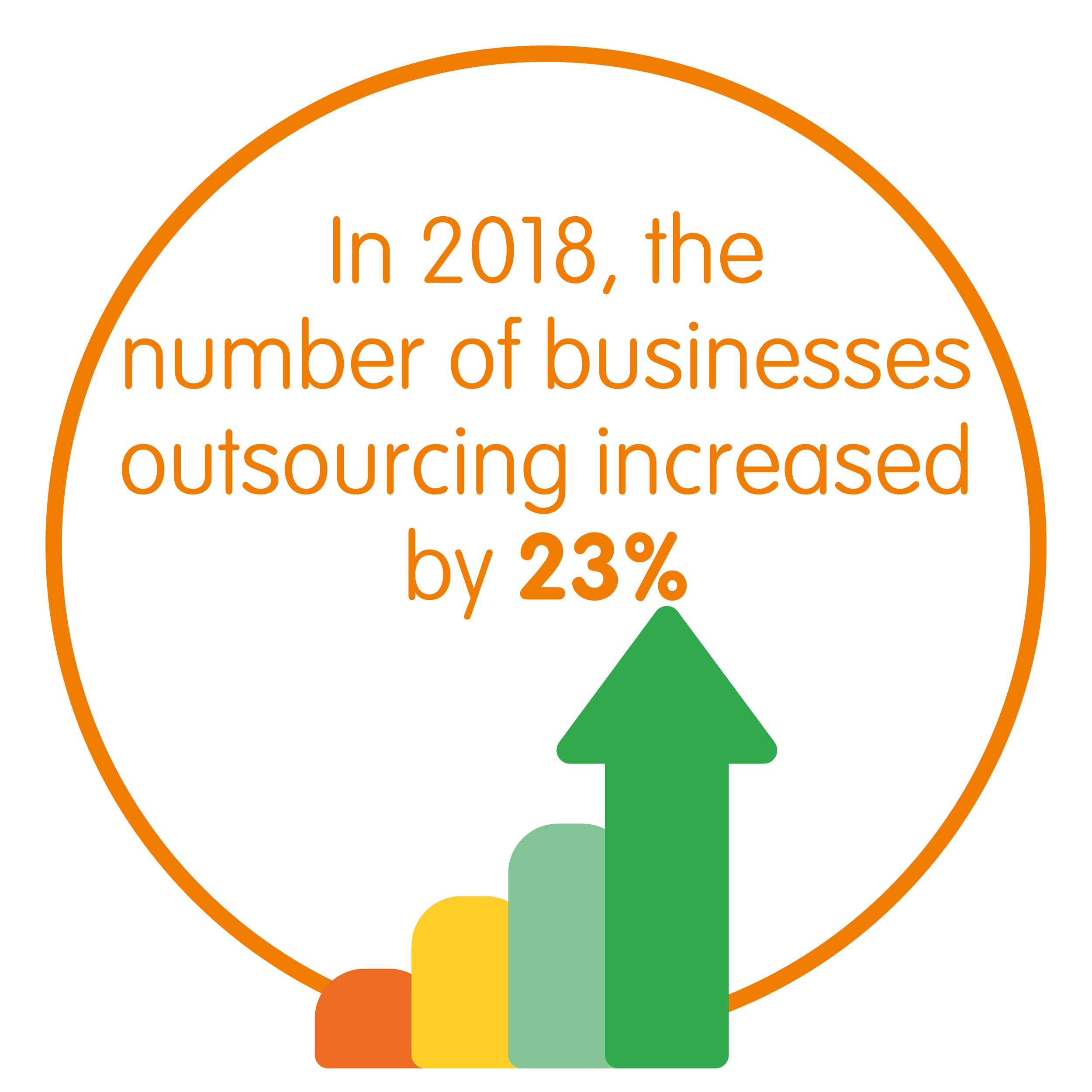 In 2018, the number of businesses outsourcing increased by 23%