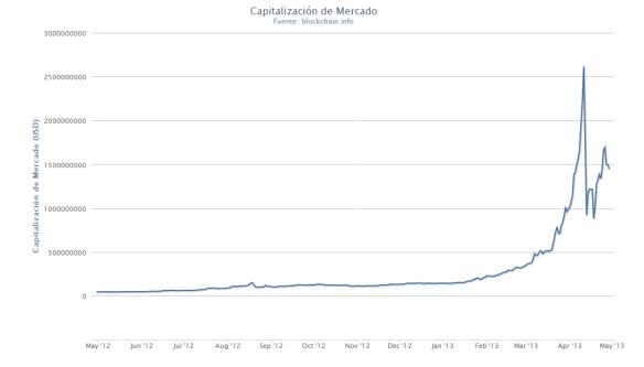 Bitcoin roller coaster