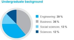 Distribución de estudios anteriores al MBA. Fuente: HEC