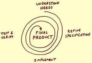 El ciclo de la innovación