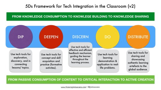 5Ds Framework (version 2) with focus on feedback-giving in the learning process