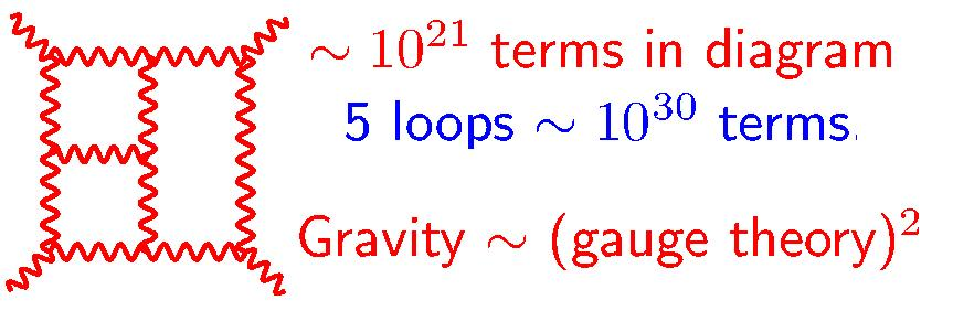 Dibujo20090817_sugra_four_loops_finite_but_five_loops_currently_open_problem