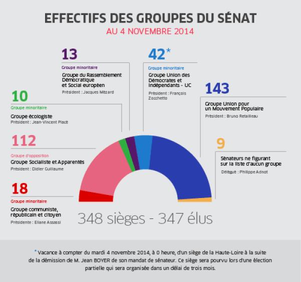 Senat effectifs groupes