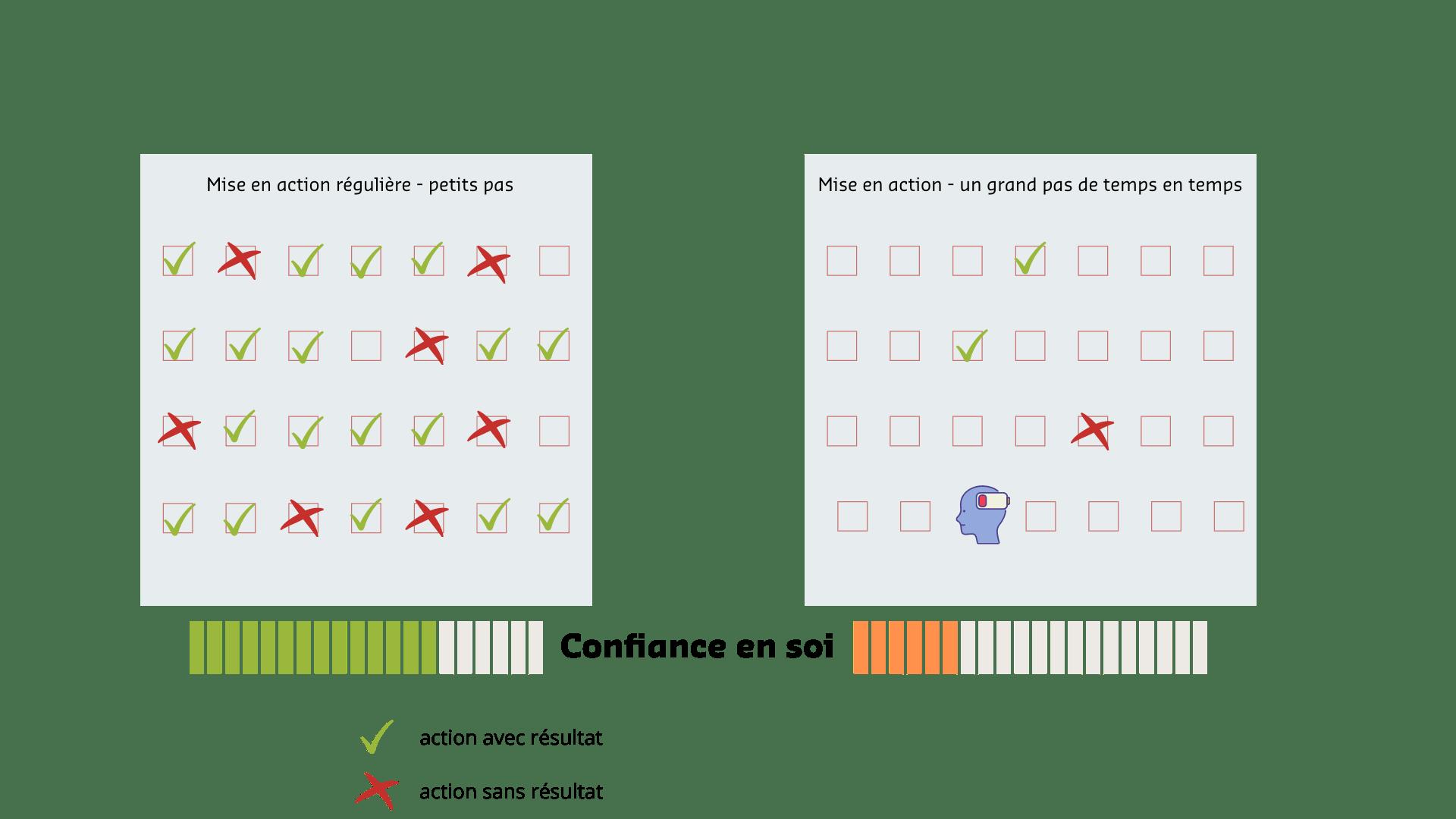 confiance en soi : l'action précède la confiance - françoise bourgouin coach de votre carrière après 45 ans