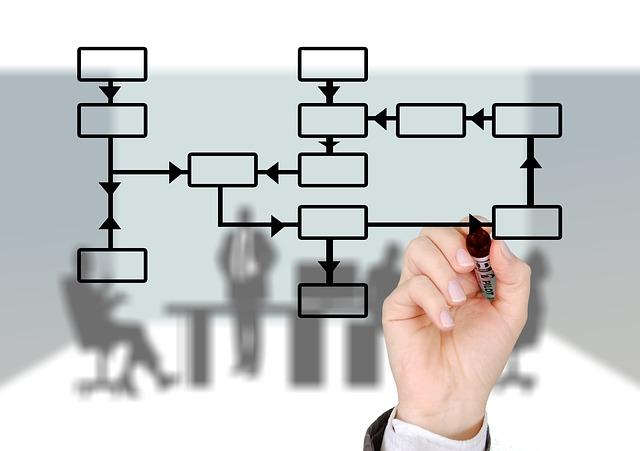 Utilizzi i processi in azienda?