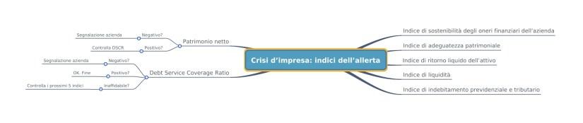 indici crisi