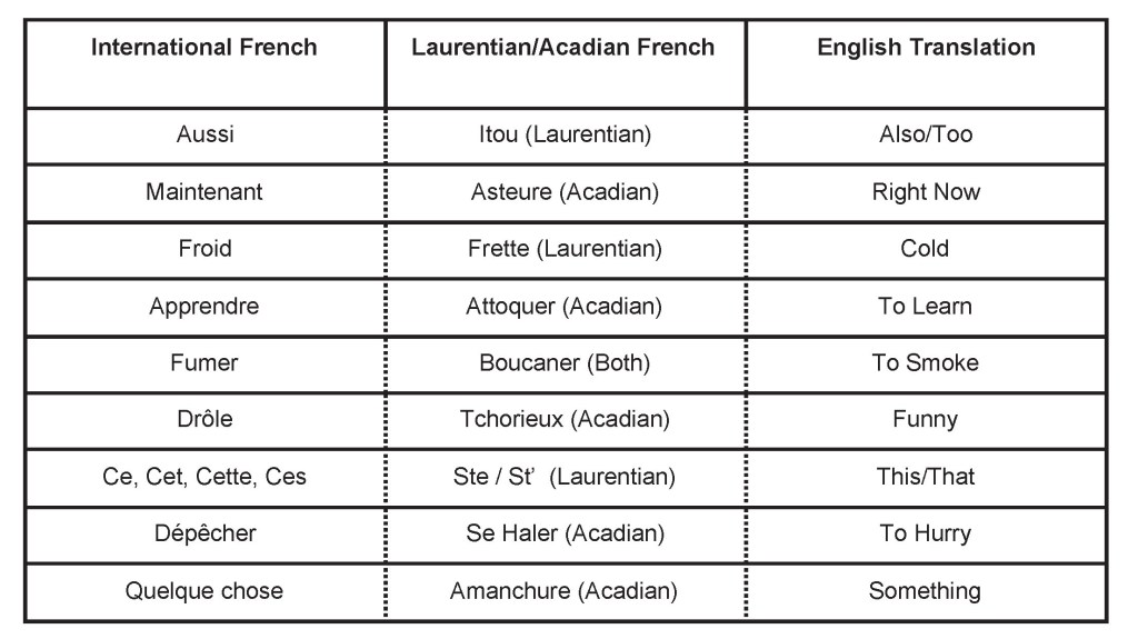A chart with different versions of words across International French and Laurentian French followed by the English translation