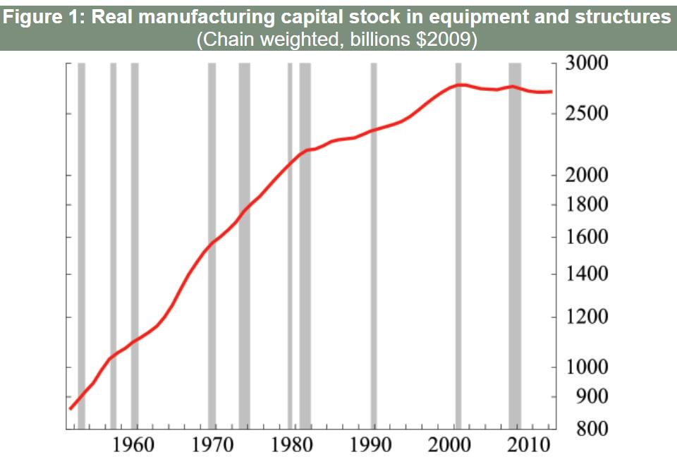real capital stock