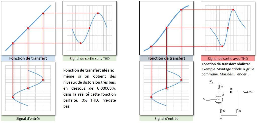 fonction de transfert - Distorsion harmonique